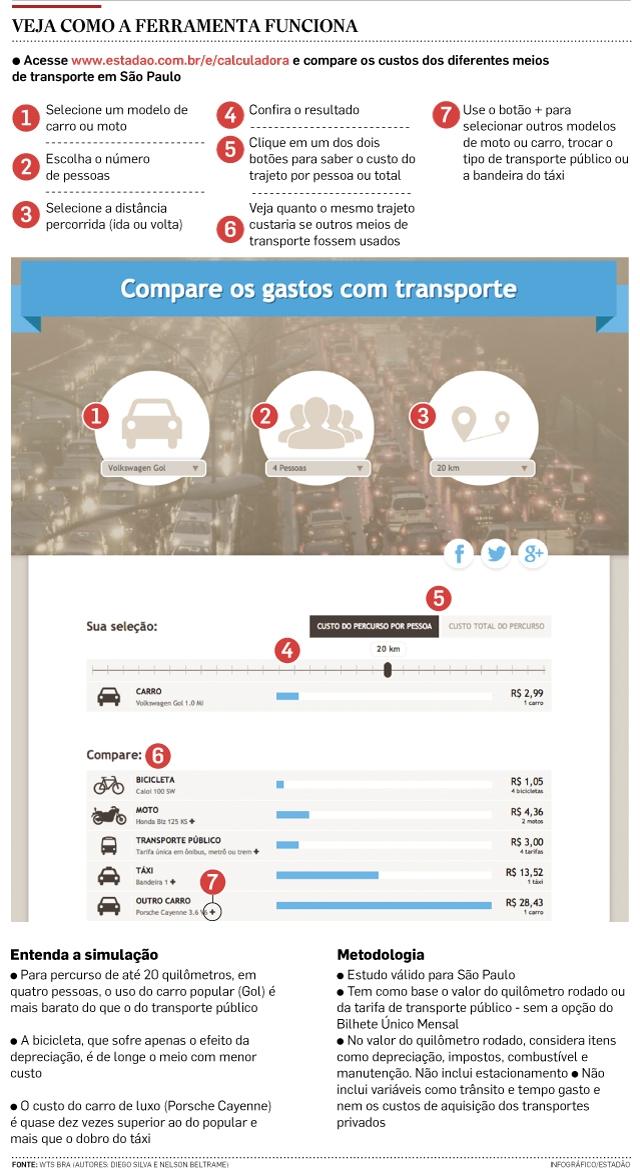 Andar de automóvel ou pegar um ônibus, o que sai mais em conta?
