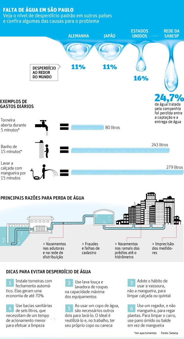 25% da água captada na Grande SP pela Sabesp é desperdiçada