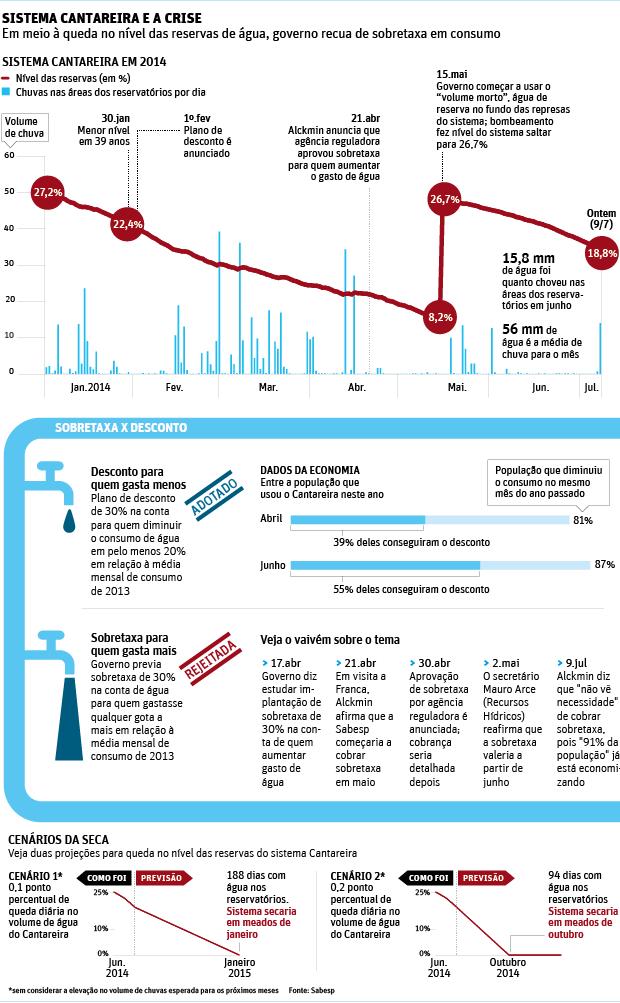 Com pouca chuva, nível do Cantareira atinge 18,7%