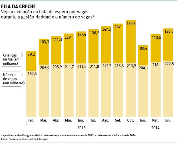Fila por vaga em creche aumenta 16%