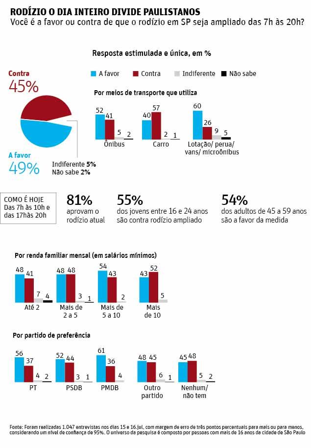 49% apoiam rodízio ampliado, diz Datafolha