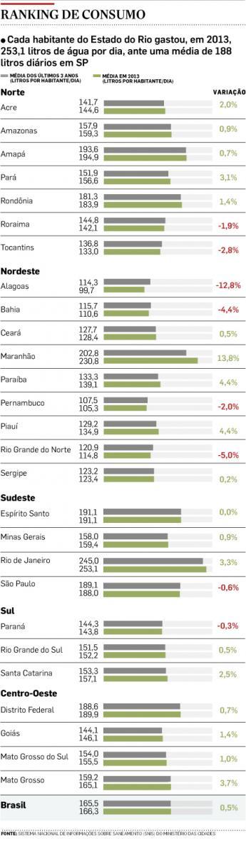 Cariocas gastam 75% mais água do que paulistanos