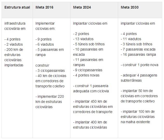 Veja como contribuir com o plano de mobilidade urbana para São Paulo