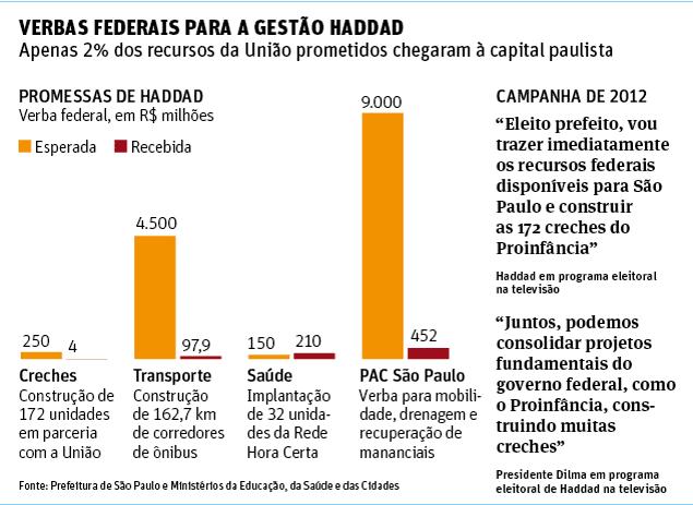 Haddad recebe 2% da verba de Dilma para creches e corredores