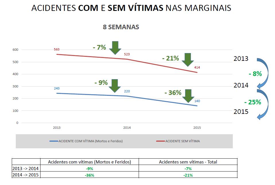Acidentes com vítimas caem 36% nas marginais Tietê e Pinheiros após redução da velocidade máxima