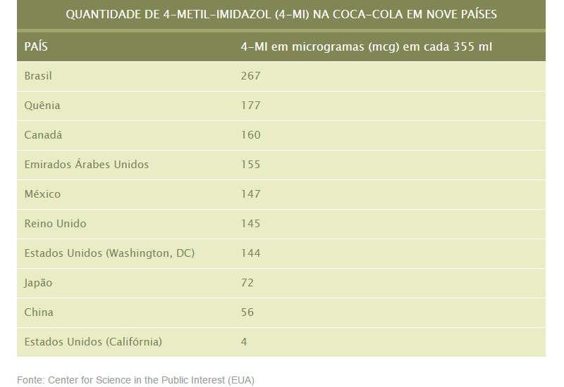 Brasil é o país que possui maior concentração de substância possivelmente cancerígena na Coca-Cola