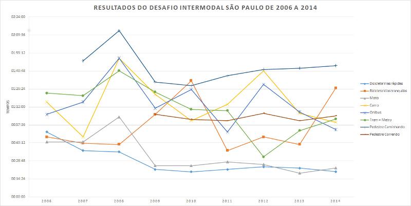 Desafio Intermodal acontece nesta quinta-feira em São Paulo
