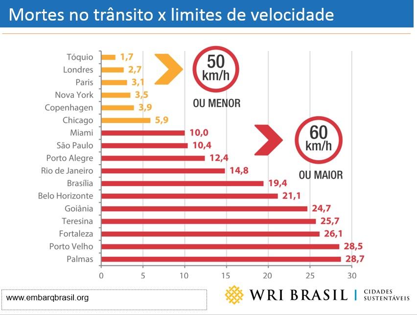 Metrópoles mundiais com menos mortes no trânsito têm limites de velocidade abaixo de 50 km
