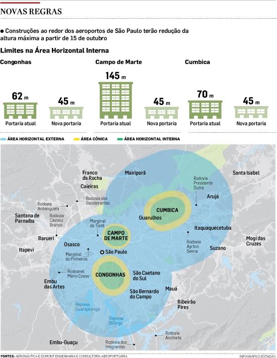 Altura de prédios em área de aeroportos é reduzida em até 100 metros