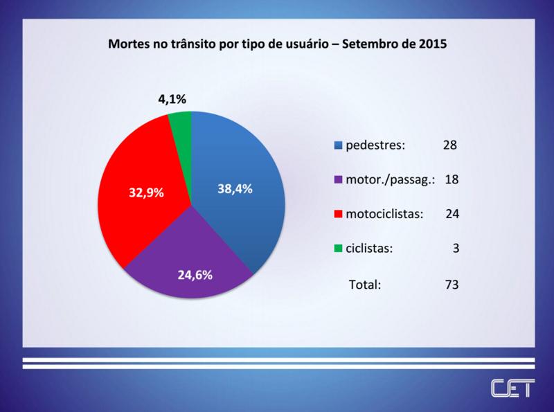 Mortes no trânsito caem 20% em comparação a 2014