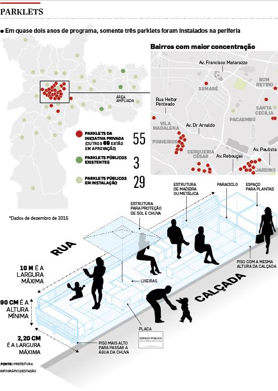 'Minipraças' avançam na capital, mas estão concentradas em bairros nobres