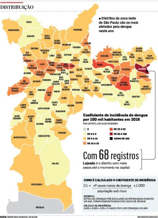 Cidade de São Paulo registra 5.877 casos suspeitos de dengue
