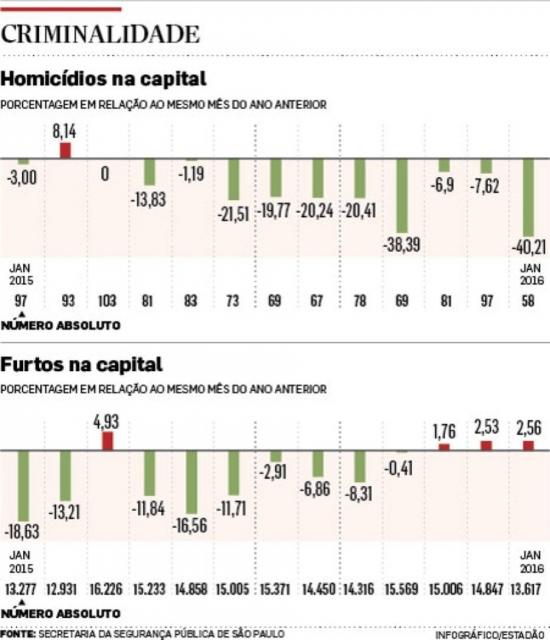 Homicídios caem 40% na capital em janeiro