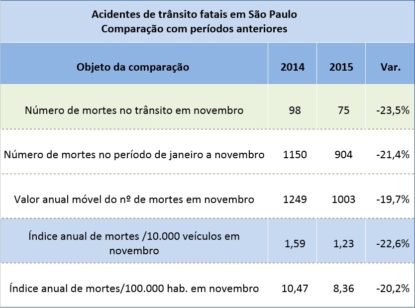 Mortes no trânsito caem 21,4% na cidade de São Paulo