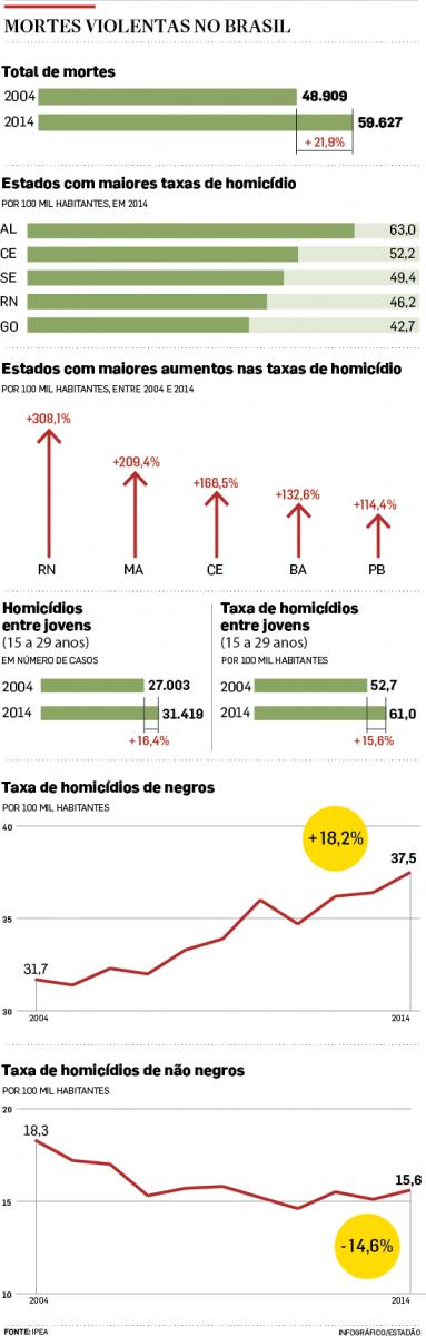 Brasil registra em 2014 o maior número de assassinatos da história