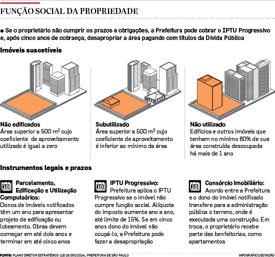 Cidade de São Paulo tem 2 milhões de m² de imóveis sem uso
