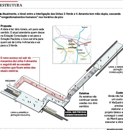 Estado planeja novo túnel para ligar estações na Paulista