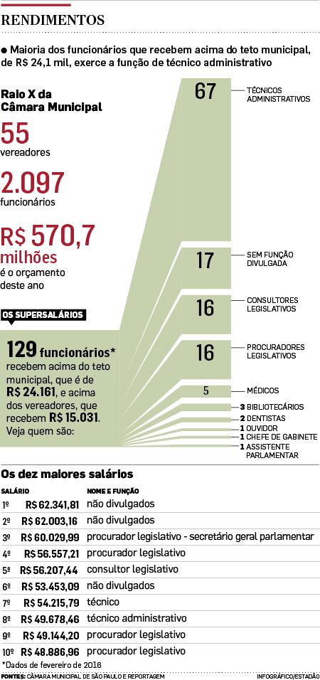 Câmara de São Paulo tem 129 'supersalários'