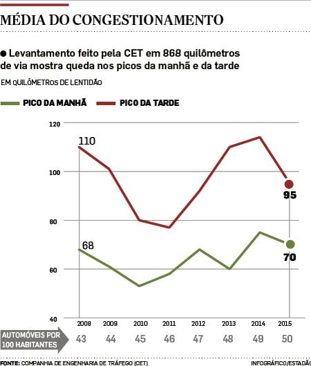 Trânsito no pico da tarde cai 16% em SP