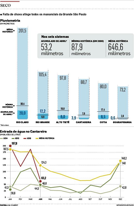 Se mantida a secura de abril, Cantareira fechará ano a 12%