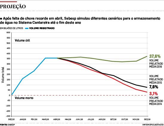 Cantareira pode cair a 3% da capacidade caso seca de 2014 se repita