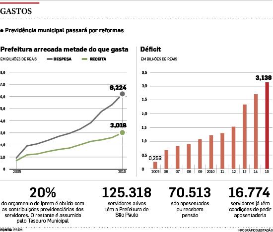 Com fraude em até 5% dos benefícios, Haddad quer mudar Previdência de SP