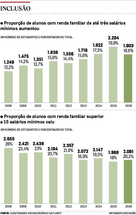 USP prevê déficit de R$ 868 mi em 2016