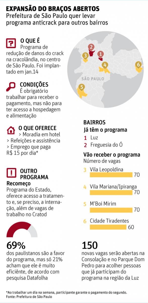 Contestado, programa anticrack de Haddad irá a seis novas regiões de SP