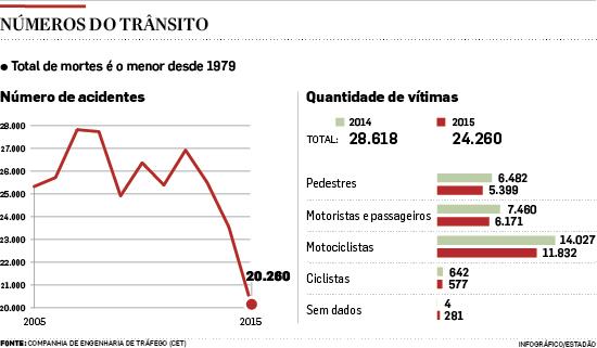 Acidentes com vítimas no trânsito de São Paulo caem 15%