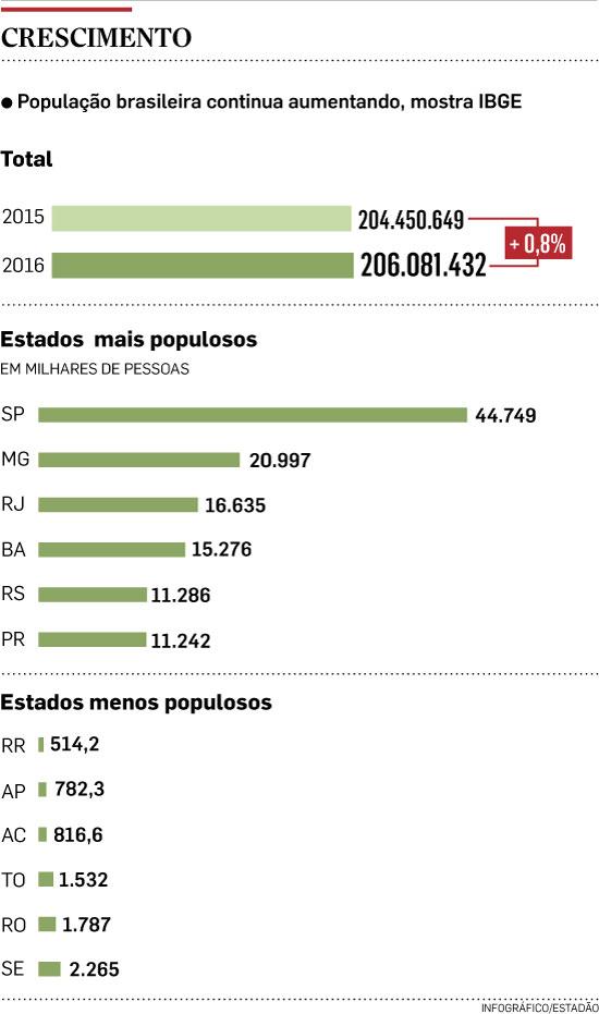 Capital paulista supera 12 milhões de habitantes