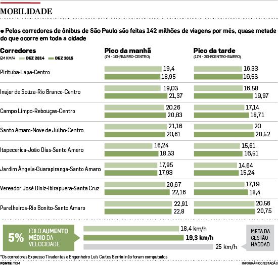 Velocidade dos ônibus nos corredores exclusivos sobe, mas está longe da meta