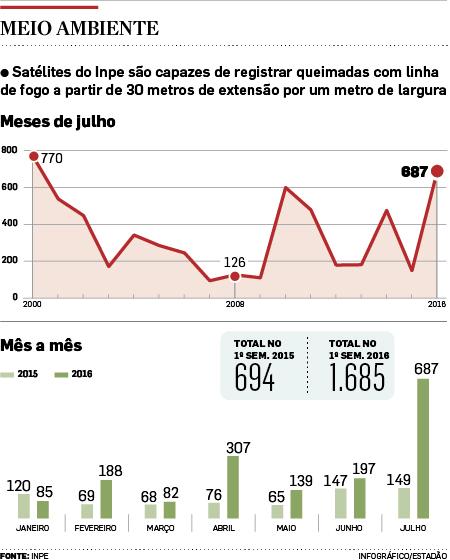 Número de queimadas avança 361% em julho no Estado de São Paulo