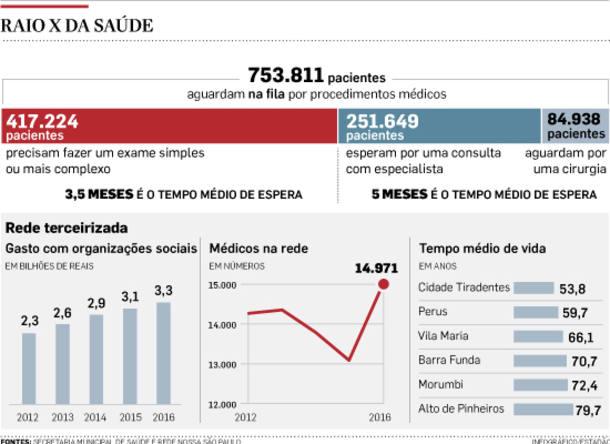 São Paulo tem 753 mil na fila da Saúde