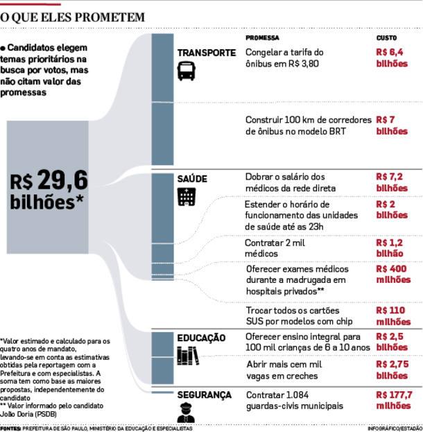 Promessas custariam até R$ 29,6 bi em São Paulo