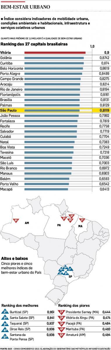 SP fica em 12º lugar em ranking de bem-estar
