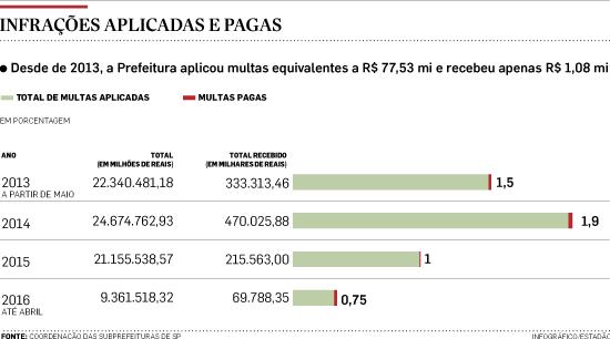 São Paulo arrecadou apenas 1,4% das multas aplicadas pela Lei das Calçadas