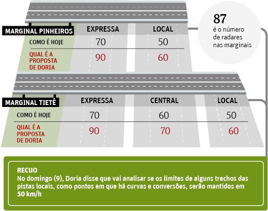 Aliadas de Alckmin pedem limite de 50 km/h nas marginais; Doria recua