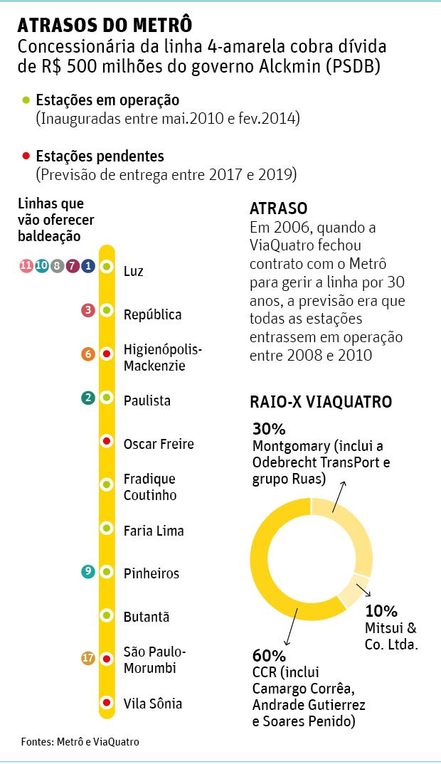 Concessionária da linha 4 cobra R$ 500 mi de Alckmin por metrô atrasado