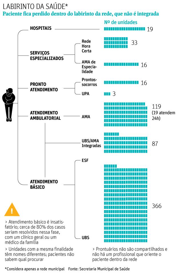 Propostas de João Doria para saúde em SP são paliativas, dizem técnicos