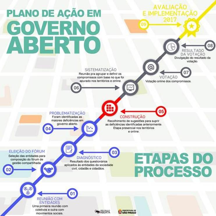 Moradores de SP podem participar de Consulta Pública para construção dos compromissos de Governo Aberto 2017