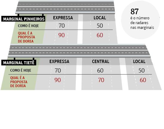 Velocidade das marginais precisa de um tempinho, diz diretor do MIT