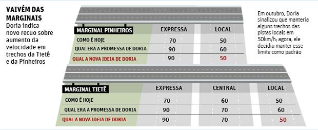Doria agora quer manter 50 km/h como padrão em pista da marginal