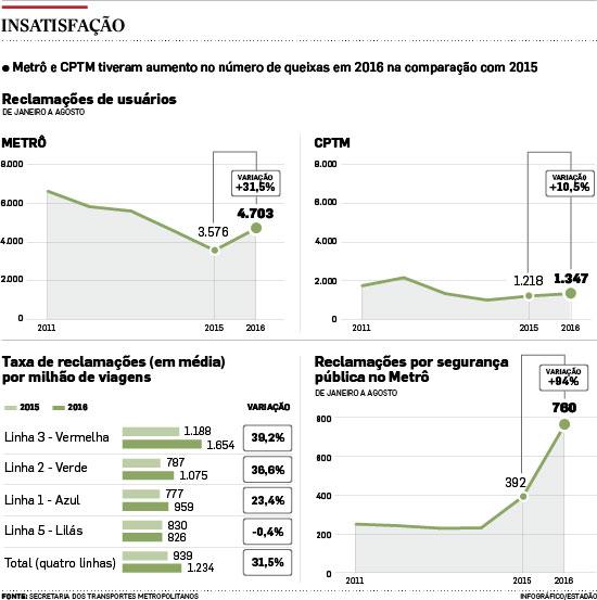 Reclamações contra o metrô avançam 31,5%; Linha 3 lidera queixas