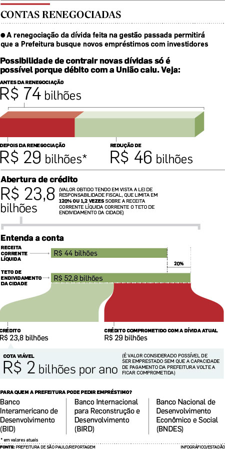 Prefeitura de São Paulo pode fazer dívidas de até R$ 23 bi