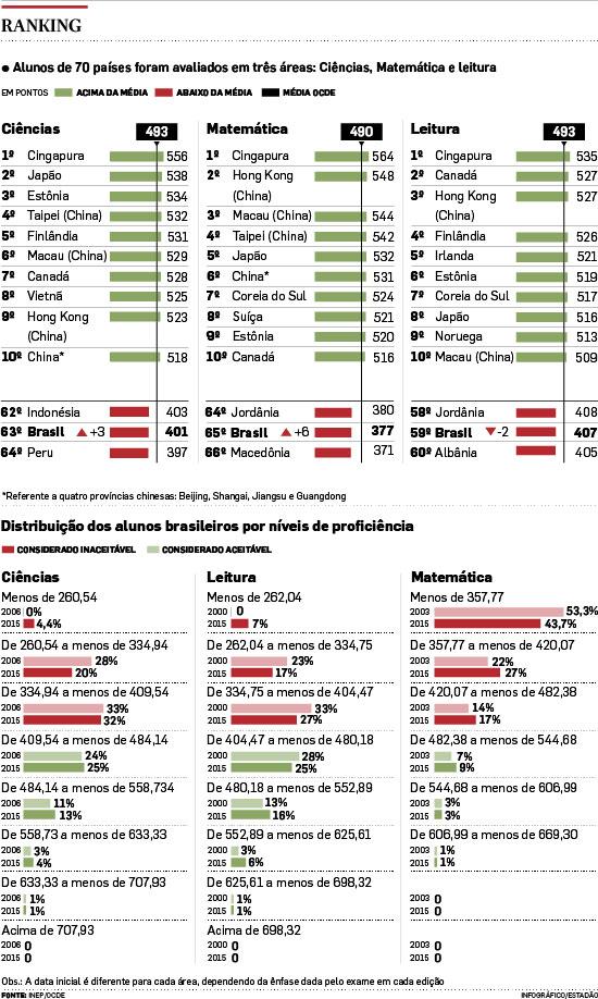 Brasil está entre os piores do mundo em avaliação de educação