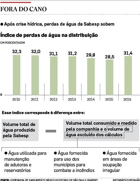 Desperdício de água chega a 31,4% em SP e já supera os anos pré-crise hídrica