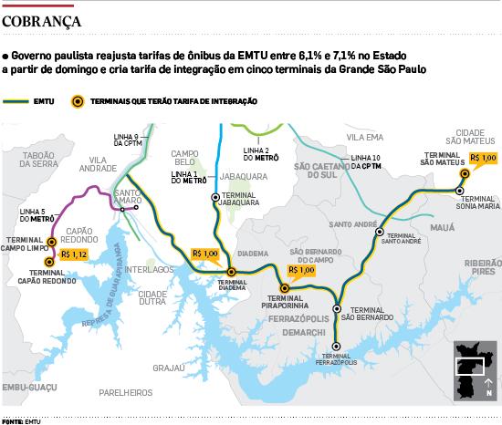 Governo Alckmin reajusta em até 7,1% tarifa de ônibus da EMTU