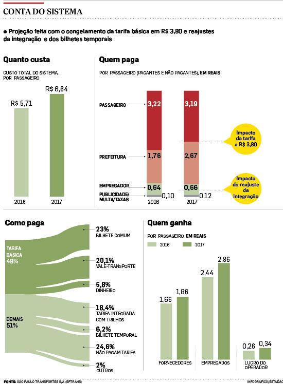 Subsídio de ônibus em São Paulo precisará de R$ 3,3 bi