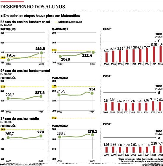 Rede estadual de SP tem piora geral em avaliação de Matemática