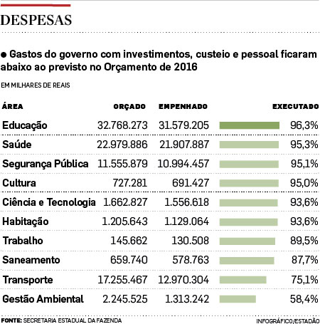 Em ano de crise, Alckmin investe 34% menos; valor é o menor desde 2008